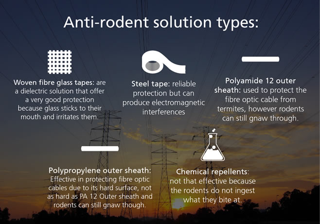 Anti-rodent solution types