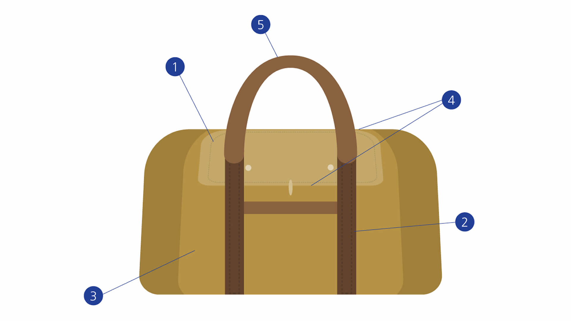 Travel Bags diagram