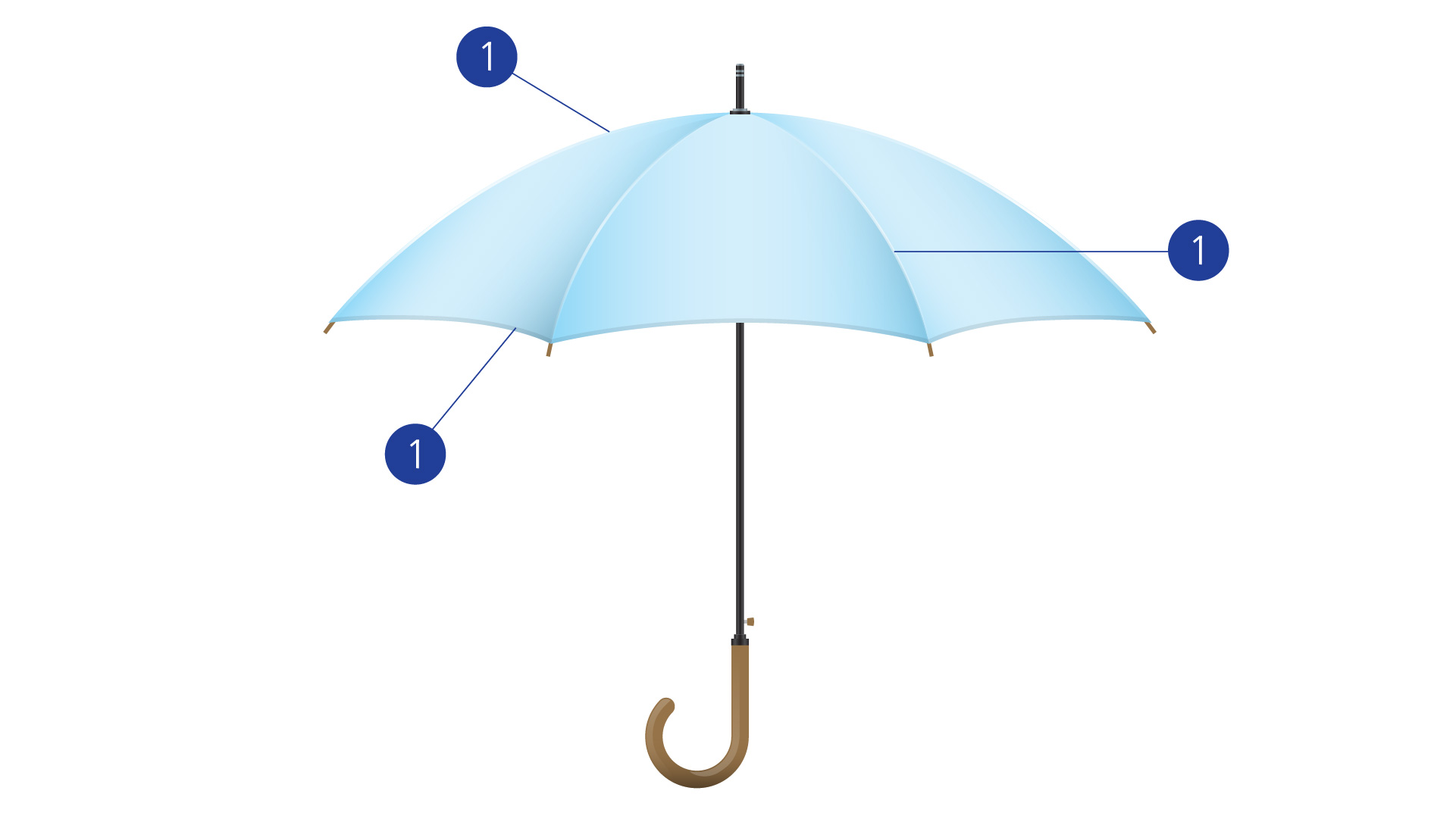 Umbrellas diagram