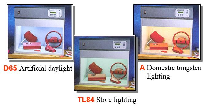 Different types of light