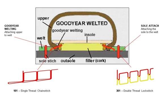 Goodyear Welted diagram