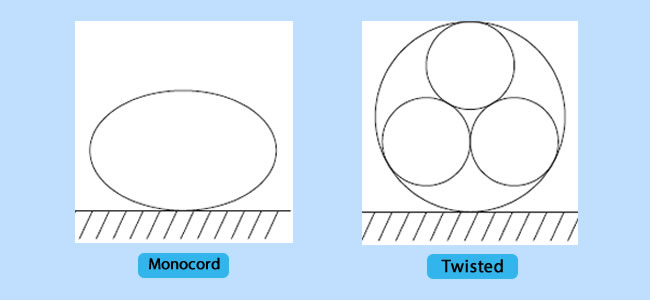 Twisted and Monocord Strength