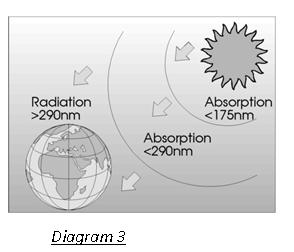 Ultra-violet radiation and absorption