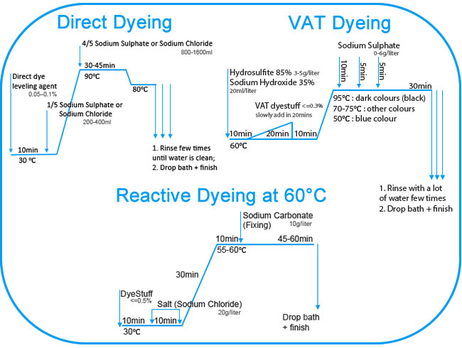 Dyeing Processes