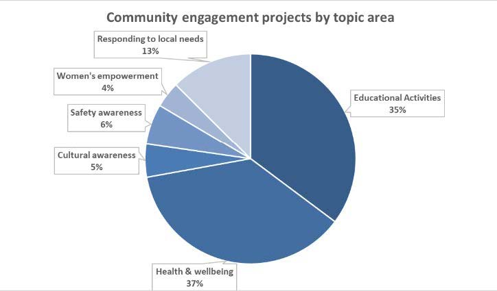 Graph for Our Communities