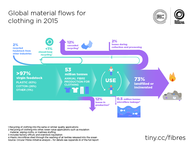 Global-material-flows-for-clothing-in-2015